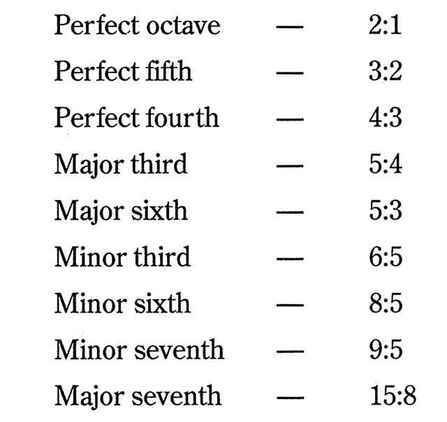 List of Intervals and ratios